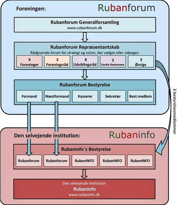 Rubanforum